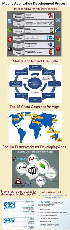 #Mobile #Application #Development Process!!! #infographics