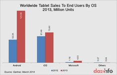 Worldwide #Tablet Sales To End Users By OS 2013 Million Units #Android #iOS #iReadiLead
