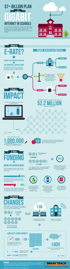 118 best infographics images on pinterest infographic studying a new government plan could lead to the quadrupling of funding for gigabit internet in schools learn more about it and what it would mean in this fandeluxe Gallery