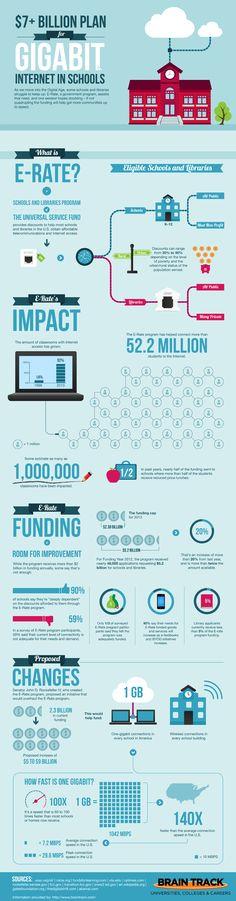 $ 7 + millones de plan para Gigabit Internet en las Escuelas | Braintrack Blog