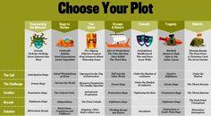 choose your plot