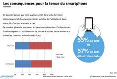 L'écran mobile s'agrandit mais on le pourcentage de gens tenant leur mobile à deux mains décroit. La zone de confort de clic ne cesse de diminuer ( Source : Personae User Lab - 2015)