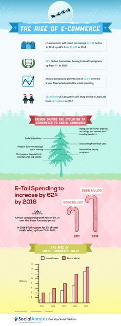 El comercio electrónico sigue subiendo #infografia #infographic #ecommerce