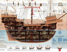 National Geographic, Boat Cartoon, Medieval, Pirate Boats, Old Sailing Ships, Hms Victory, Ship Of The Line, Dungeon Maps, Black Sails