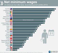 International minimum wage, work hours, yuan to dollar peg...KWN WSJ I 5:7:2015