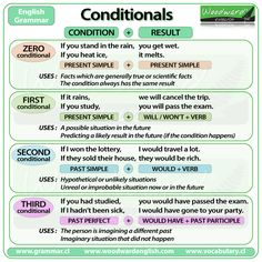 conditionals infografia - Cerca amb Google