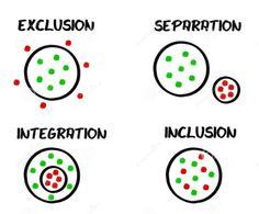 séparation-d-exclusion-d-inclusion-d-intégration-31511896