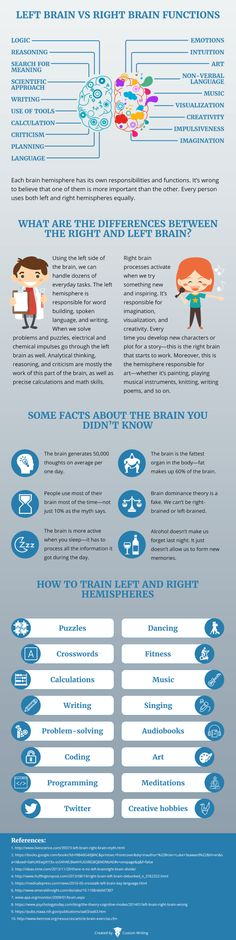 Neuroscientists and psychologists all around the world have put great effort into investigating the functions and differences of the left and right brain.  The existence of differences between left brain and right brain have been proven by many studies. Especially valuable are the observations that have been made on brain injuries.  In this article, you will learn everything about the left brain vs. right brain, including their functions and characteristics. https://custom-writing.org/blog/l