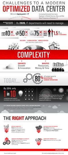 Challenges to a Modern Optimized Data Center. Click to learn how Oracle can help you.