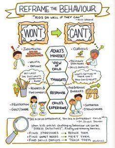 Sketchnote & reframing children's behavior