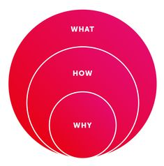 Diagram of Sinek's Golden Circle Model - Concentric circles showing 'what', 'how' and 'why'
