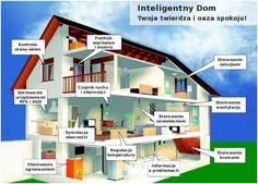 Inteligentne domy to wysoko zaawansowane technologicznie budynki. Nowoczesny dom na miarę XXI wieku to nie tylko cztery ściany i dach. W jego skład wchodzi wiele urządzeń i systemów, które jeszcze kilka lat temu zwykłemu człowiekowi kojarzyłyby się raczej z filmem z gatunku Science Fiction niż z jego własnym domem.