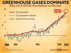 Why is 2015 so hot? A recent analysis by #ClimateCentral makes clear that virtually all of the #globalwarming — some 95% — is due to human activity. The rest is due to the small, short-term boost to global temperatures from our current #ElNiño, along with some other natural factors. #climatechange