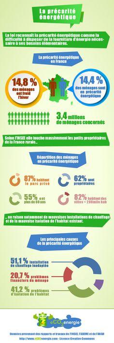 [Infographie] La précarité énergétique en France