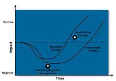 Example change curve diagram
