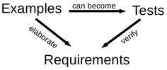 Test Driven Requirements in a layered process   David GARDUNO   LinkedIn