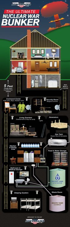 The Ultimate Nuclear War Bunker
