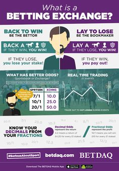 This infographic was created for BETDAQ to educate their novice audience on the benefits of using an exchange betting platform