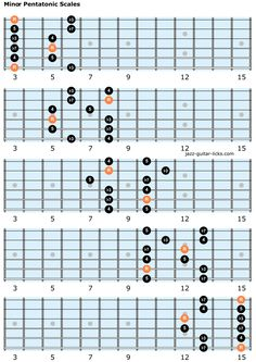 This lesson with tabs, theory, diagrams and lines shows you how to master the minor pentatonic scale on guitar. Guitar Chords And Scales, Acoustic Guitar Chords, Guitar Chords And Lyrics, Guitar Chords For Songs, Guitar Chord Chart, Guitar Tabs, Guitar Scale Patterns, Ultimate Guitar Chords, Pentatonic Scale Guitar
