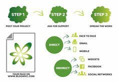 3 steps to #crowdfunding with Bloom.