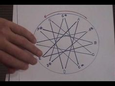 """""""Harmony Wheel"""" Native American Flute lesson How to read it. Native Flute, Native American Flute, Flute Fingering Chart, Tin Whistle, Drum Room, Drum Lessons, Drums, Nativity, Man Caves"""