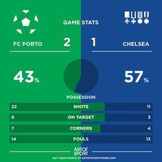 PORTO WIN. PORTO WIN!!! Ouch. Not a good week for Jose so far.  #CFC #chelsea #porto #cl