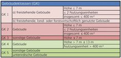 Grundlagen III – Reinhard Eberl-Pacan – Architekten + Ingenieure Brandschutz, Berlin