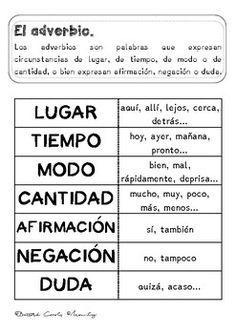 Spanish Activities, Spanish Classroom, Spanish Lessons, How To Speak Spanish, Spanish Language, Interactive Notebooks, Teacher Newsletter, Teacher Pay Teachers, Grammar