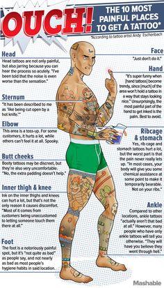 Confira os locais onde você vai sentir mais dor para tatuar