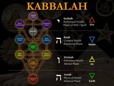 ✡ Light is Consciousness: The Universe is Mental ☯ http://facebook.com/7egregoras http://facebook.com/7egregorasbr http://pinterest.com/7egregoras http://lightisconsciousness.tumblr.com http://7egregoras.blogspot.com.br  Kabbalah Tree of Life Four 4 Worlds Elements Manifestation Sephirot