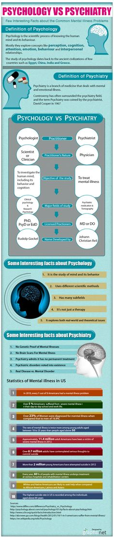 Psychology-Vs-Psychiatry Infographic
