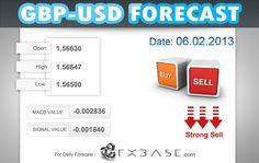 GBPUSD|Daily Forecast|06.02.2013  http://news.fxbase.com/index.php/2013/02/06/gbpusddaily-forecast06-02-2013/