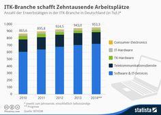 Infografik: ITK-Branche schafft Zehntausende Arbeitsplätze | Statista