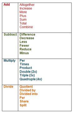 Writing algebraic equations from word problems worksheet word problem terms education classroom ideas math word problems algebra problems and algebra Algebra Equations, Maths Algebra, Math Fractions, Math Word Problems, Algebra Problems, Math Notes, 8th Grade Math, Math Help, Basic Math