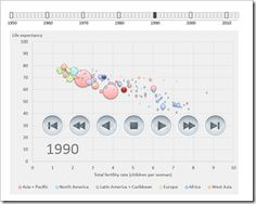 A Gapminder-lookalike animated chart in Microsoft Excel, based on the generic Motion Chart Excel Template