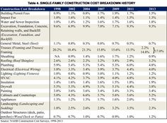 Sample page of new home construction bid sheet house for Residential construction cost breakdown
