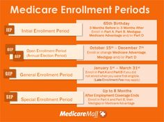 Are you familiar with the primary Enrollment Periods?