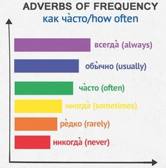 Adverbs of Frequency. #Adverbs #Grammar #Russian
