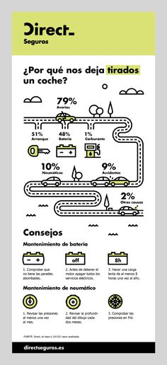 Forma & Co — Direct Seguros — Infografías