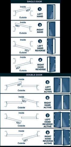 Door Hollow Frame Anchors Consruction Pinterest
