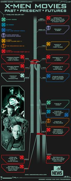 Days Of Future Past, Present, Future? X-Men Infographic Explains It All   moviepilot.com