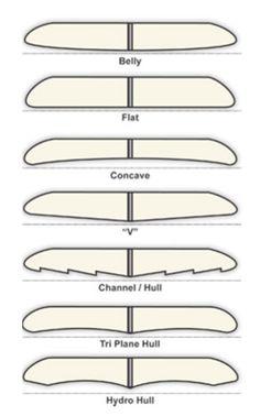 tablas de surf de foam cola recta - Buscar con Google