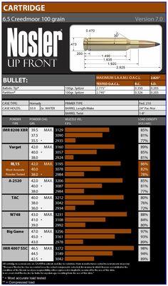 6.5 Creedmoor Load Data — Nosler - Bullets, Brass, Ammunition & Rifles