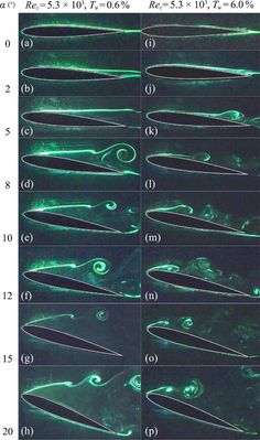 One of the challenges of experimental fluid dynamics is capturing information about a flow that varies in three spatial dimensions & time. Experimentalists have developed many techniques over the years–some qualitative and some quantitative–all of which can only capture a small portion of the flow. The photos above are a series of laser-induced fluorescence (LIF) images of an airfoil at increasing angles of attack. The green swirls are ....