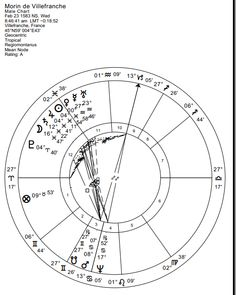 Essential Dignity In Vedic Astrology