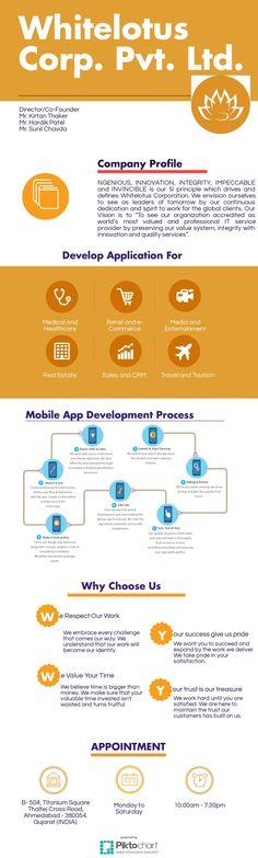 Whitelotus Corporation - Mobile Application Development Company India