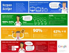 From Screen to Script Infographic - It shows that problem in online healthcare marketing is not that doctors are not tech savvy, the problem is partly their lack of belief in it and partly lack of need for doctors who are already overworked.   #OnlineHealthcareMarketingPlatform  #OnlineHospitalMarketing