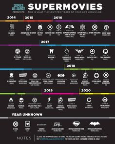 Back in August, we put together a list of all the DC Comics and Marvel movies heading to the big screen over the next six years. Marvel had staked out dates Marvel Dc Comics, Films Marvel, Horror Comics, Upcoming Superhero Movies, Upcoming Movies, Disney Marvel, Marvel Phase 3, Film Dc, Films Cinema