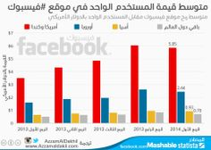 متوسط قيمة المستخدم في #فيسبوك  http://azzamaldakhil.com/azzam/2014/05/05/%D9%85%D8%AA%D9%88%D8%B3%D8%B7-%D9%82%D9%8A%D9%85%D8%A9-%D8%A7%D9%84%D9%85%D8%B3%D8%AA%D8%AE%D8%AF%D9%85-%D9%81%D9%8A-%D9%81%D9%8A%D8%B3%D8%A8%D9%88%D9%83/