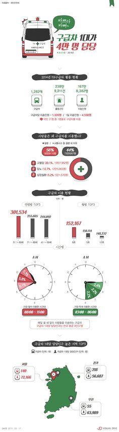 119구급차 1대가 4만 명 담당… 국민 31명 중 1명이 119차 이용 [인포그래픽] #Ambulance / #Infographic ⓒ 비주얼다이브 무단 복사·전재·재배포 금지